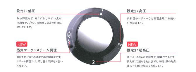 フィスラー(fissler)の圧力鍋は、圧力を低圧・高圧・超高圧の3段階に調節できます。
